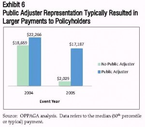 What is a Public Adjuster? This study says it all!